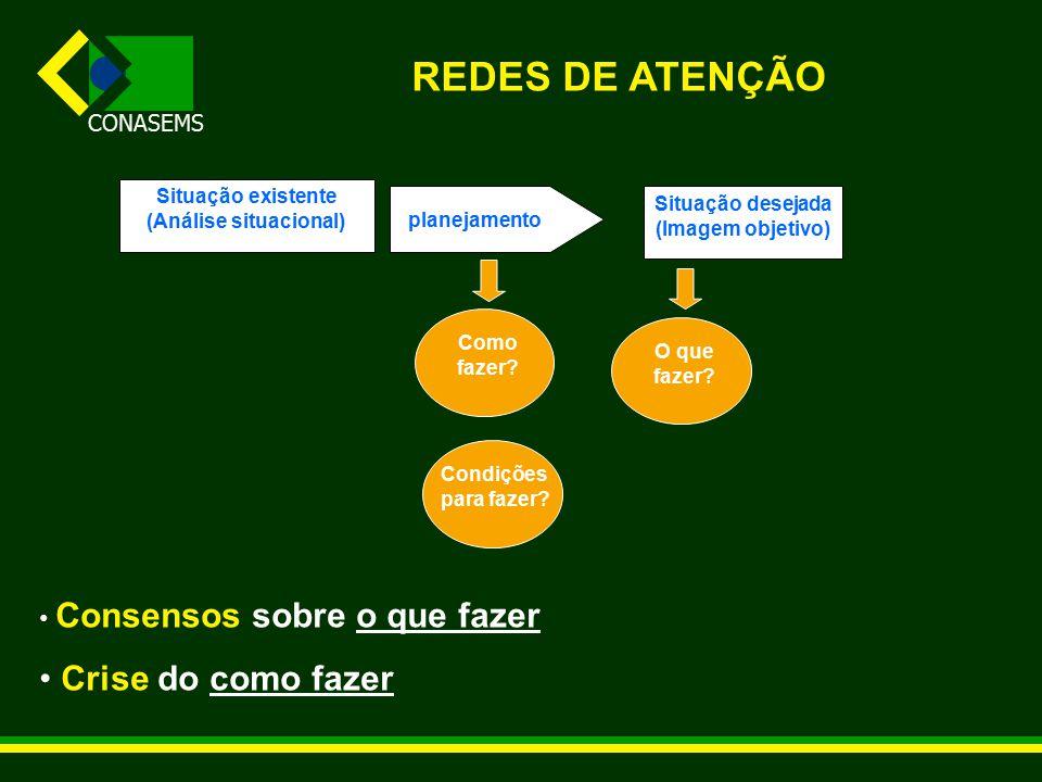 CONASEMS REDES DE ATENÇÃO Situação existente (Análise situacional) Situação desejada (Imagem objetivo) planejamento Condições para fazer.