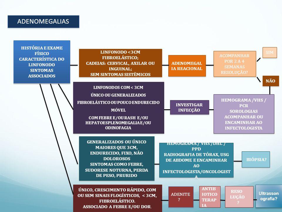 ADENOMEGALIAS HISTÓRIA E EXAME FÍSICO CARACTERÍSTICA DO LINFONODO SINTOMAS ASSOCIADOS HISTÓRIA E EXAME FÍSICO CARACTERÍSTICA DO LINFONODO SINTOMAS ASSOCIADOS LINFONODO <3CM FIBROELÁSTICO; CADEIAS: CERVICAL, AXILAR OU INGUINAL; SEM SINTOMAS SISTÊMICOS LINFONODO <3CM FIBROELÁSTICO; CADEIAS: CERVICAL, AXILAR OU INGUINAL; SEM SINTOMAS SISTÊMICOS ADENOMEGAL IA REACIONAL ACOMPANHAR POR 2 A 4 SEMANAS RESOLUÇÃO.