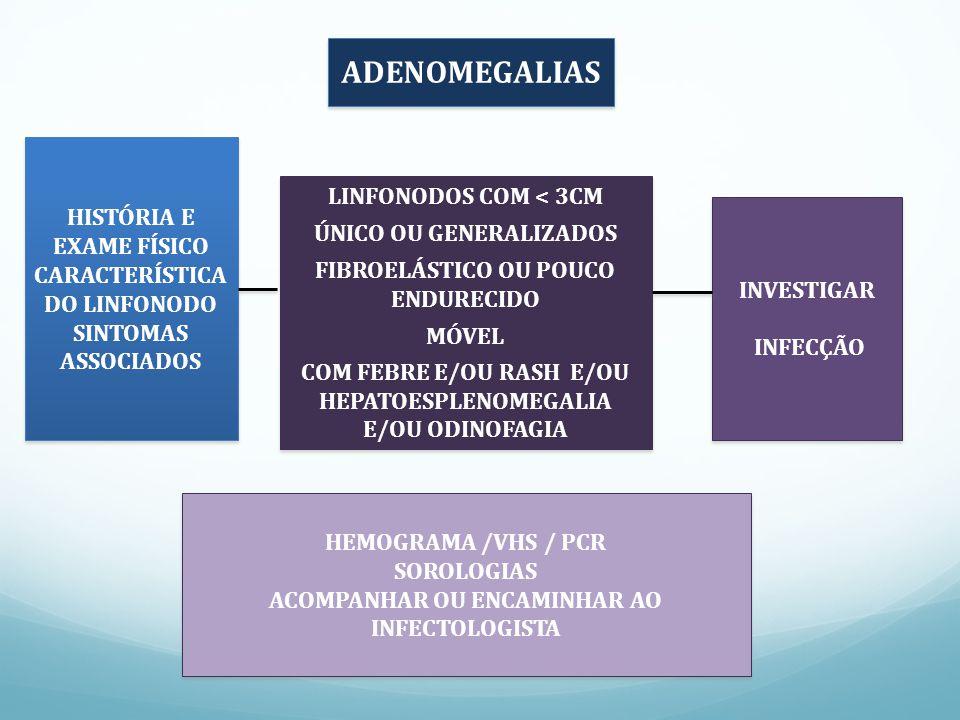 ADENOMEGALIAS HISTÓRIA E EXAME FÍSICO CARACTERÍSTICA DO LINFONODO SINTOMAS ASSOCIADOS HISTÓRIA E EXAME FÍSICO CARACTERÍSTICA DO LINFONODO SINTOMAS ASSOCIADOS LINFONODOS COM < 3CM ÚNICO OU GENERALIZADOS FIBROELÁSTICO OU POUCO ENDURECIDO MÓVEL COM FEBRE E/OU RASH E/OU HEPATOESPLENOMEGALIA E/OU ODINOFAGIA LINFONODOS COM < 3CM ÚNICO OU GENERALIZADOS FIBROELÁSTICO OU POUCO ENDURECIDO MÓVEL COM FEBRE E/OU RASH E/OU HEPATOESPLENOMEGALIA E/OU ODINOFAGIA INVESTIGAR INFECÇÃO INVESTIGAR INFECÇÃO HEMOGRAMA /VHS / PCR SOROLOGIAS ACOMPANHAR OU ENCAMINHAR AO INFECTOLOGISTA HEMOGRAMA /VHS / PCR SOROLOGIAS ACOMPANHAR OU ENCAMINHAR AO INFECTOLOGISTA