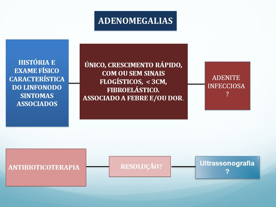 ADENOMEGALIAS HISTÓRIA E EXAME FÍSICO CARACTERÍSTICA DO LINFONODO SINTOMAS ASSOCIADOS HISTÓRIA E EXAME FÍSICO CARACTERÍSTICA DO LINFONODO SINTOMAS ASSOCIADOS ÚNICO, CRESCIMENTO RÁPIDO, COM OU SEM SINAIS FLOGÍSTICOS, < 3CM, FIBROELÁSTICO.