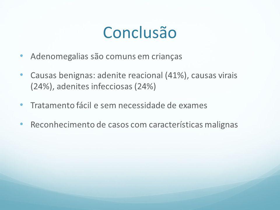 Conclusão Adenomegalias são comuns em crianças Causas benignas: adenite reacional (41%), causas virais (24%), adenites infecciosas (24%) Tratamento fácil e sem necessidade de exames Reconhecimento de casos com características malignas