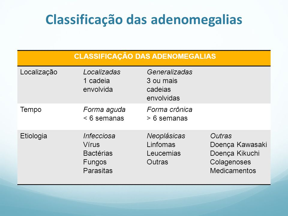 Classificação das adenomegalias CLASSIFICAÇÃO DAS ADENOMEGALIAS LocalizaçãoLocalizadas 1 cadeia envolvida Generalizadas 3 ou mais cadeias envolvidas T
