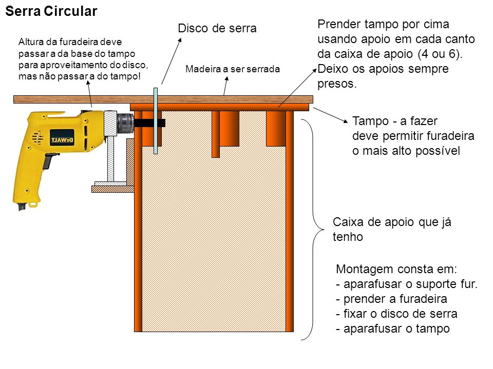 Tupia Prender por dentro da caixa de apoio Aparafusar por fora pra facilitar Fazer furo no tampo para saída da fresa Mesmo tampo da serra Comprar fresa(s) antes de adaptar tampo e antes de prender o suporte posicionado para a tupia Problema da folga pode ser pior para tupia