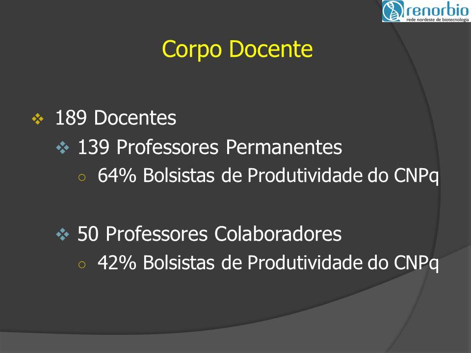 Corpo Docente  189 Docentes  139 Professores Permanentes ○ 64% Bolsistas de Produtividade do CNPq  50 Professores Colaboradores ○ 42% Bolsistas de Produtividade do CNPq