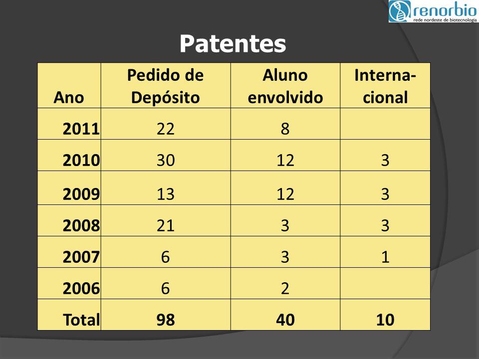 Patentes Ano Pedido de Depósito Aluno envolvido Interna- cional 2011228 201030123 200913123 20082133 2007631 200662 Total984010