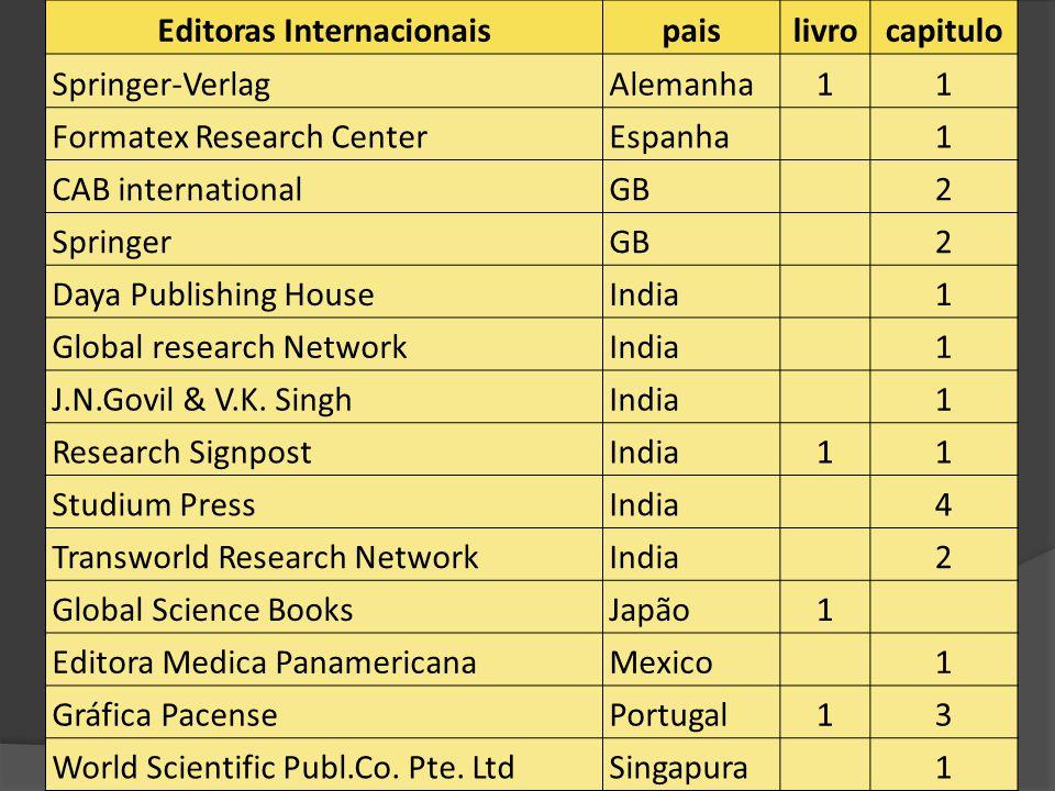 Editoras Internacionaispaislivrocapitulo Springer-VerlagAlemanha11 Formatex Research CenterEspanha1 CAB internationalGB2 SpringerGB2 Daya Publishing HouseIndia1 Global research NetworkIndia1 J.N.Govil & V.K.