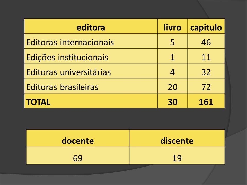 editoralivrocapitulo Editoras internacionais546 Edições institucionais111 Editoras universitárias432 Editoras brasileiras2072 TOTAL30161 docentediscente 6919