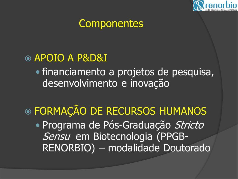 Componentes  APOIO A P&D&I financiamento a projetos de pesquisa, desenvolvimento e inovação  FORMAÇÃO DE RECURSOS HUMANOS Programa de Pós-Graduação Stricto Sensu em Biotecnologia (PPGB- RENORBIO) – modalidade Doutorado