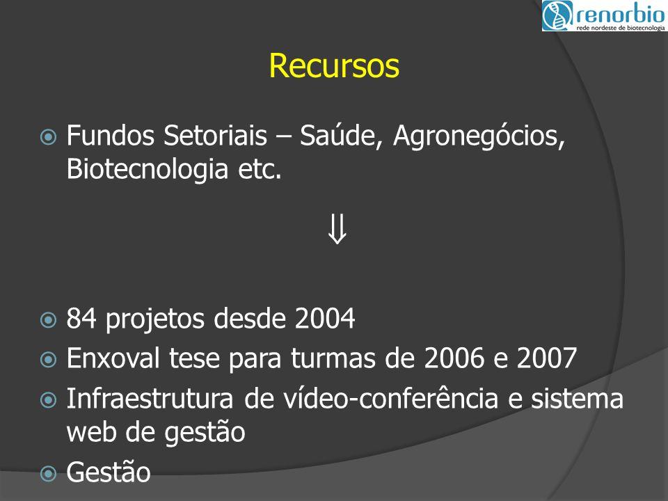  Fundos Setoriais – Saúde, Agronegócios, Biotecnologia etc.
