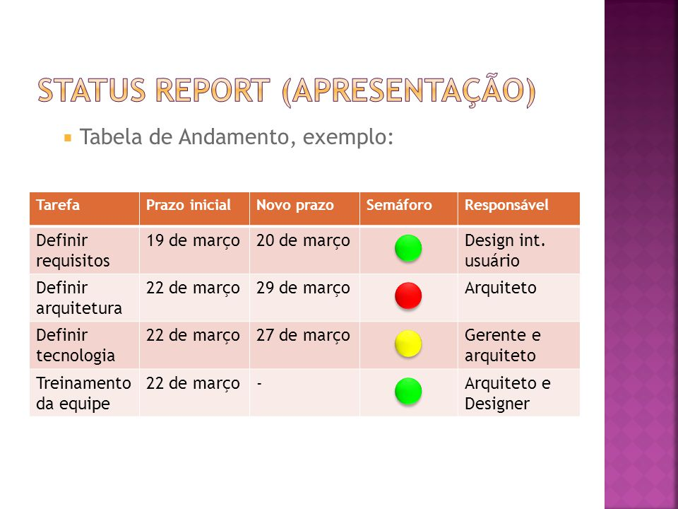  Tabela de Andamento, exemplo: TarefaPrazo inicialNovo prazoSemáforoResponsável Definir requisitos 19 de março20 de março  Design int.