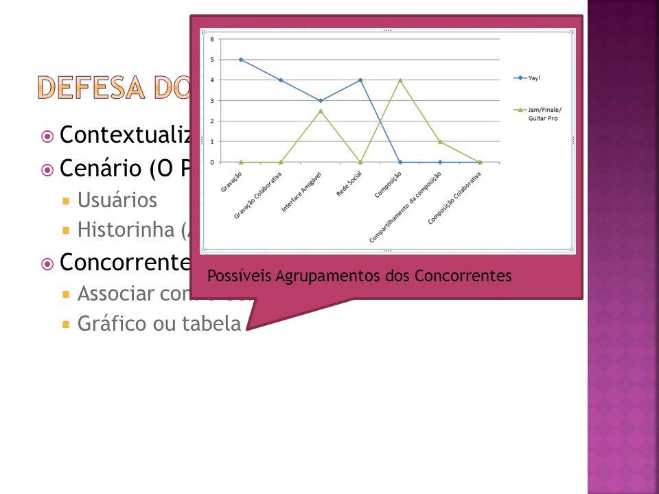  Contextualizar o tema  Cenário (O Problema)  Usuários  Historinha (As dificuldades)  Concorrentes  Associar com o Cenário  Gráfico ou tabela Possíveis Agrupamentos dos Concorrentes