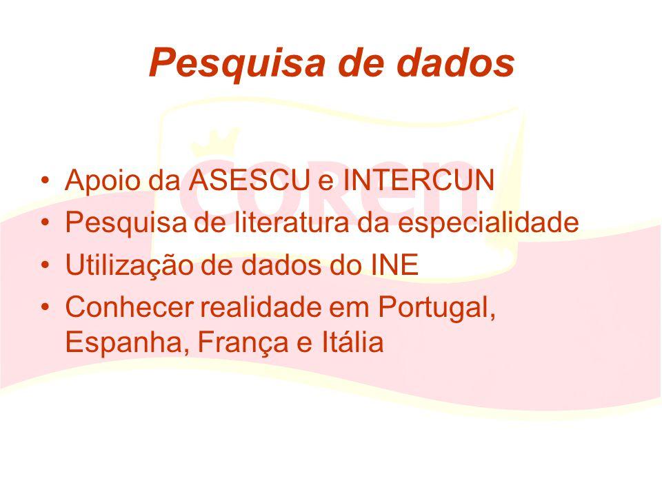 Pesquisa de dados Apoio da ASESCU e INTERCUN Pesquisa de literatura da especialidade Utilização de dados do INE Conhecer realidade em Portugal, Espanh