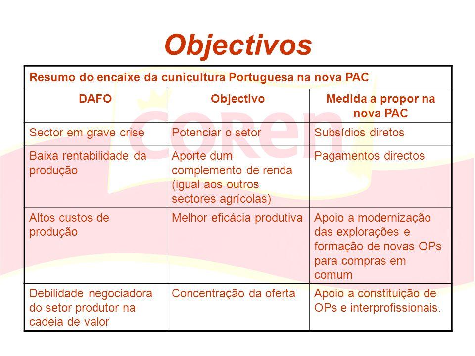 Objectivos Resumo do encaixe da cunicultura Portuguesa na nova PAC DAFOObjectivoMedida a propor na nova PAC Sector em grave crisePotenciar o setorSubs