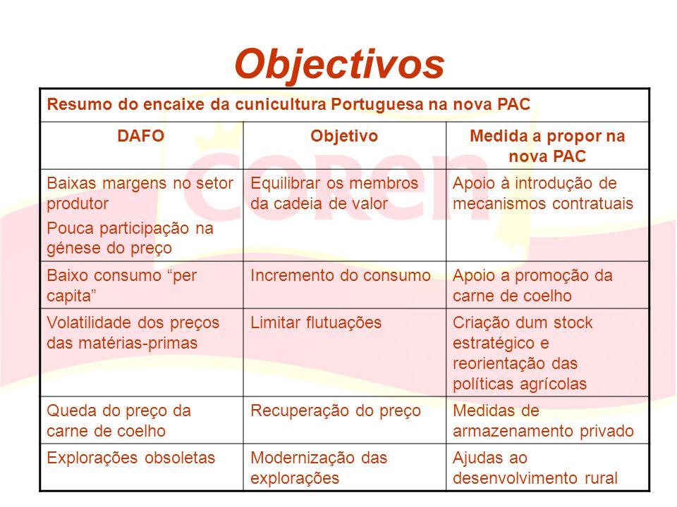 Objectivos Resumo do encaixe da cunicultura Portuguesa na nova PAC DAFOObjetivoMedida a propor na nova PAC Baixas margens no setor produtor Pouca part