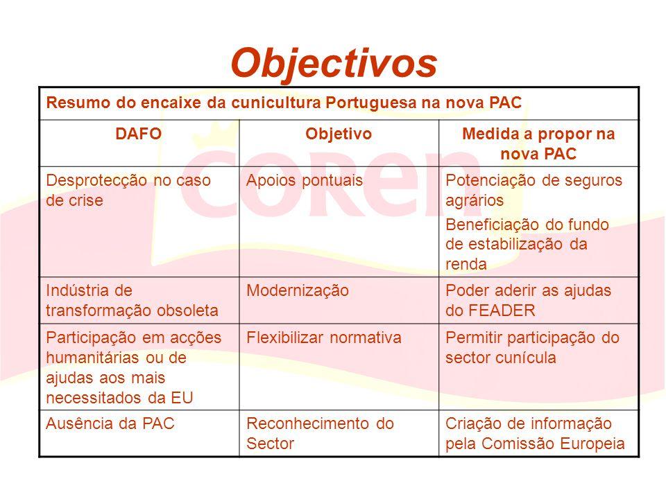 Objectivos Resumo do encaixe da cunicultura Portuguesa na nova PAC DAFOObjetivoMedida a propor na nova PAC Desprotecção no caso de crise Apoios pontua