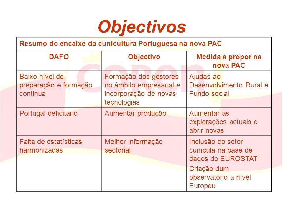 Objectivos Resumo do encaixe da cunicultura Portuguesa na nova PAC DAFOObjectivoMedida a propor na nova PAC Baixo nível de preparação e formação conti