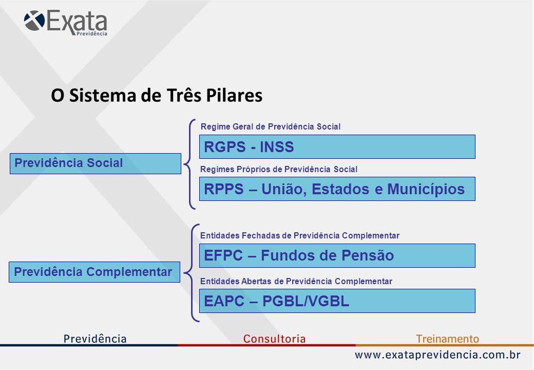 O Sistema de Três Pilares Previdência Complementar Previdência Social RGPS - INSS Regime Geral de Previdência Social RPPS – União, Estados e Município