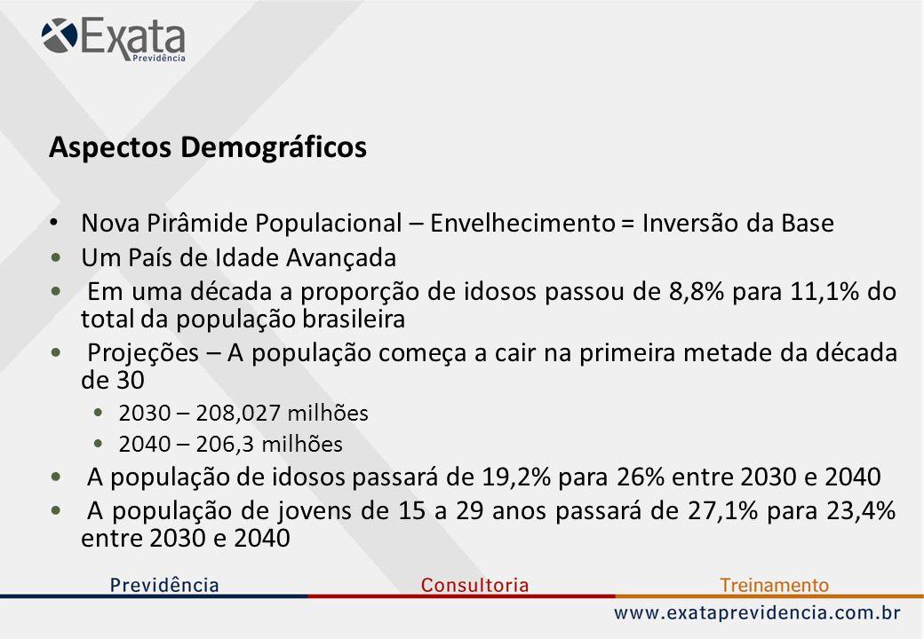 Aspectos Demográficos Nova Pirâmide Populacional – Envelhecimento = Inversão da Base Um País de Idade Avançada Em uma década a proporção de idosos passou de 8,8% para 11,1% do total da população brasileira Projeções – A população começa a cair na primeira metade da década de 30 2030 – 208,027 milhões 2040 – 206,3 milhões A população de idosos passará de 19,2% para 26% entre 2030 e 2040 A população de jovens de 15 a 29 anos passará de 27,1% para 23,4% entre 2030 e 2040