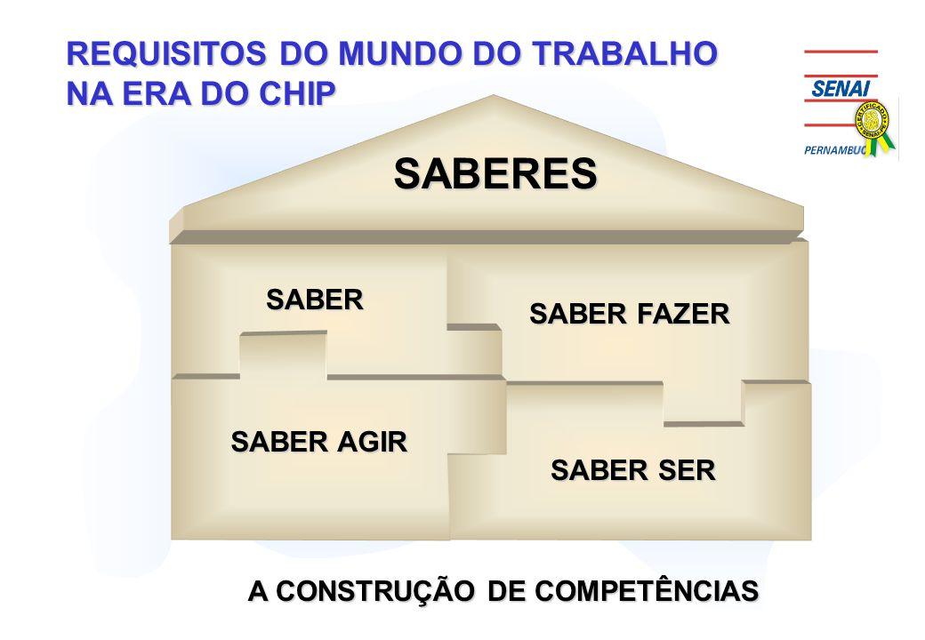 REQUISITOS DO MUNDO DO TRABALHO NA ERA DO CHIP SABERES SABER AGIR SABER SER SABER FAZER SABER A CONSTRUÇÃO DE COMPETÊNCIAS