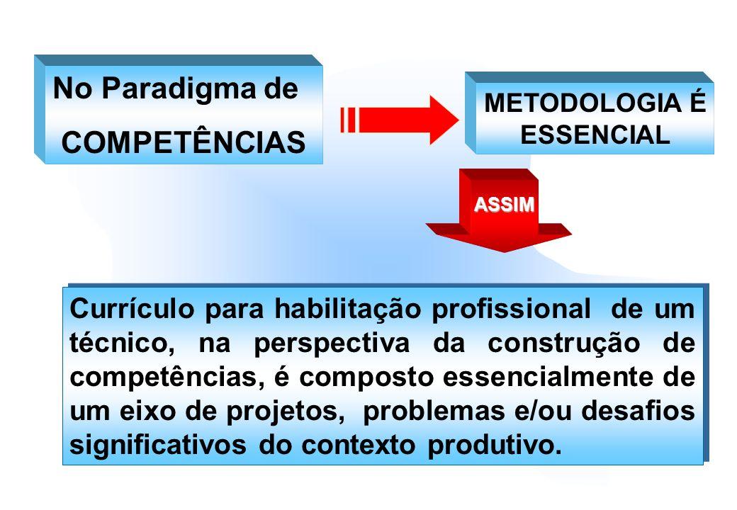 ASSIM Currículo para habilitação profissional de um técnico, na perspectiva da construção de competências, é composto essencialmente de um eixo de pro