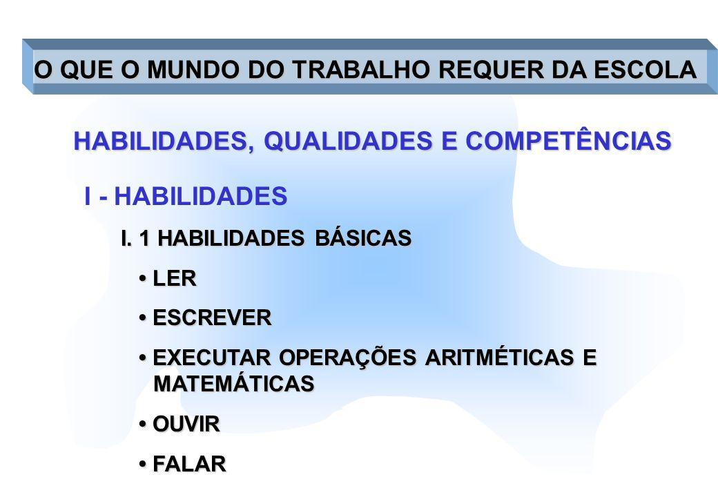 O QUE O MUNDO DO TRABALHO REQUER DA ESCOLA HABILIDADES, QUALIDADES E COMPETÊNCIAS I - HABILIDADES I. 1 HABILIDADES BÁSICAS LER LER ESCREVER ESCREVER E