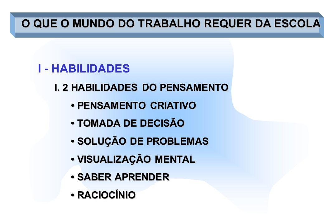 I - HABILIDADES I. 2 HABILIDADES DO PENSAMENTO PENSAMENTO CRIATIVO PENSAMENTO CRIATIVO TOMADA DE DECISÃO TOMADA DE DECISÃO SOLUÇÃO DE PROBLEMAS SOLUÇÃ