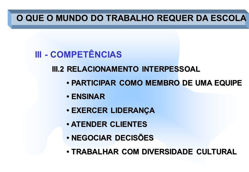 III - COMPETÊNCIAS III.2 RELACIONAMENTO INTERPESSOAL PARTICIPAR COMO MEMBRO DE UMA EQUIPE PARTICIPAR COMO MEMBRO DE UMA EQUIPE ENSINAR ENSINAR EXERCER