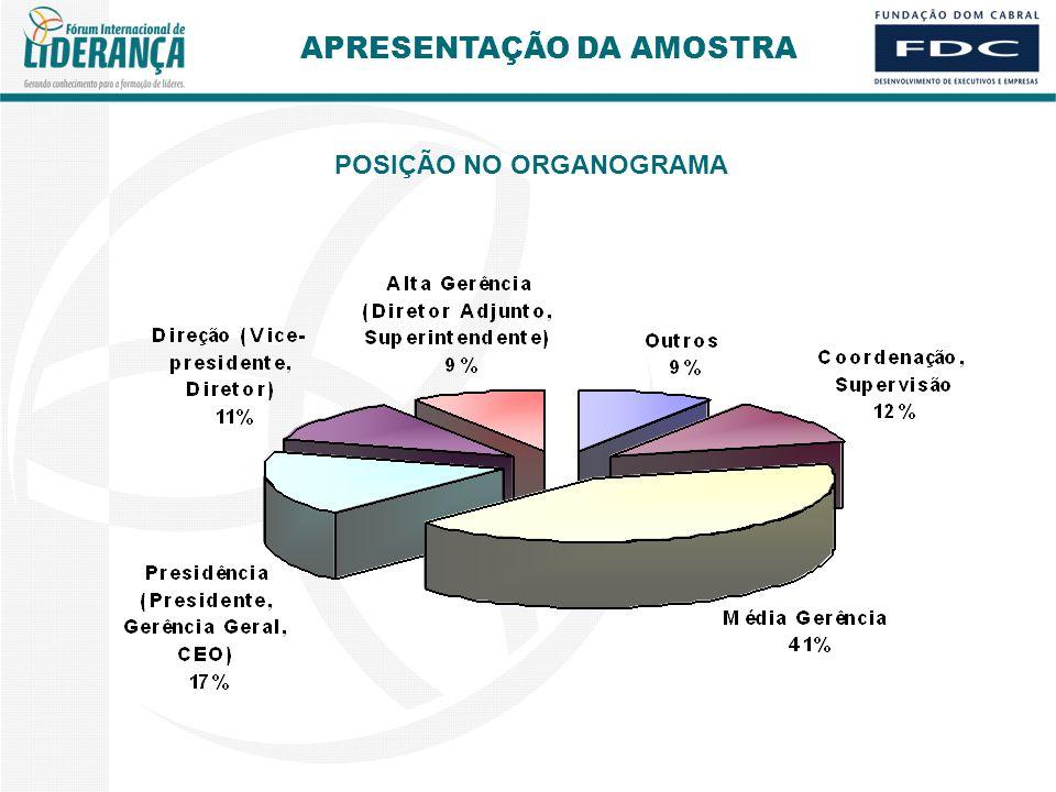 POSIÇÃO NO ORGANOGRAMA APRESENTAÇÃO DA AMOSTRA
