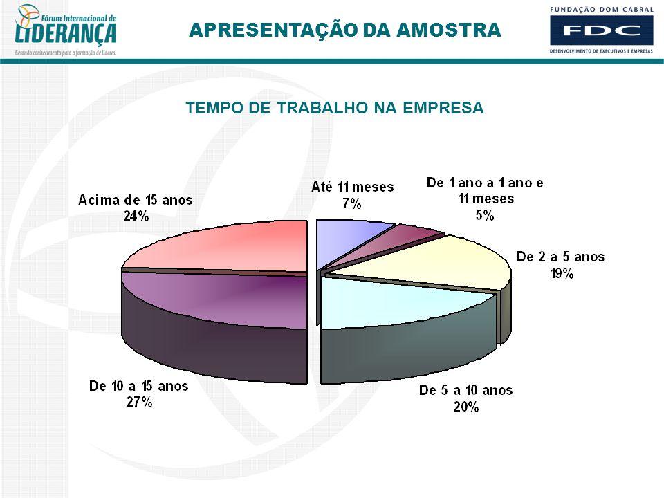 TEMPO DE TRABALHO NA EMPRESA APRESENTAÇÃO DA AMOSTRA