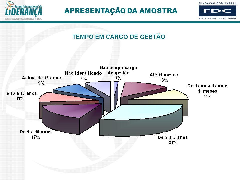 TEMPO EM CARGO DE GESTÃO APRESENTAÇÃO DA AMOSTRA