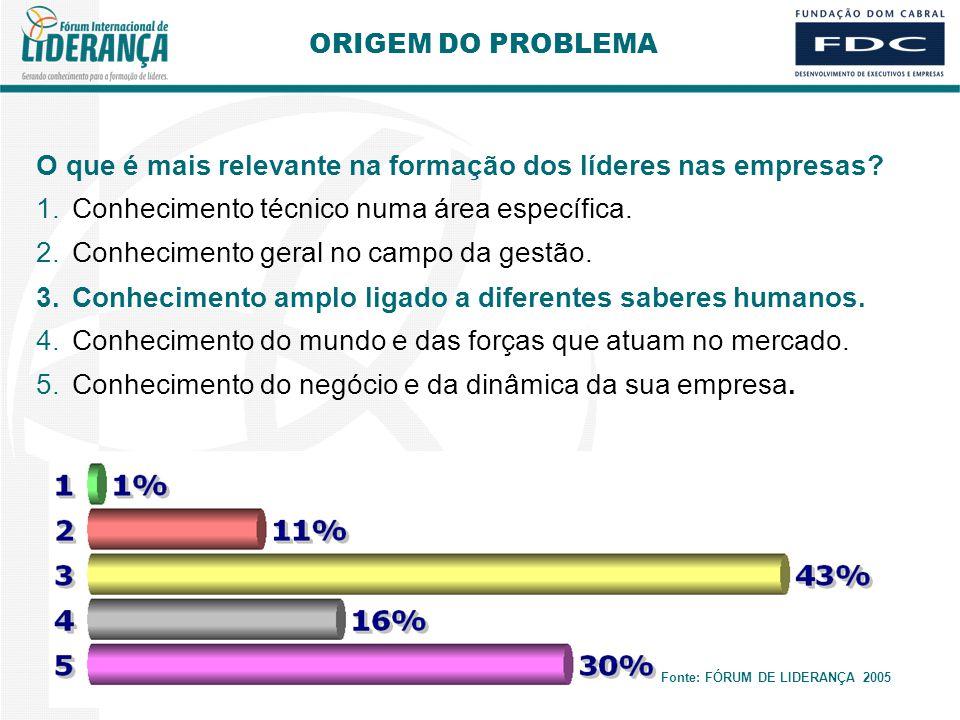 ORIGEM DO PROBLEMA Fonte: FÓRUM DE LIDERANÇA 2005 O que é mais relevante na formação dos líderes nas empresas.