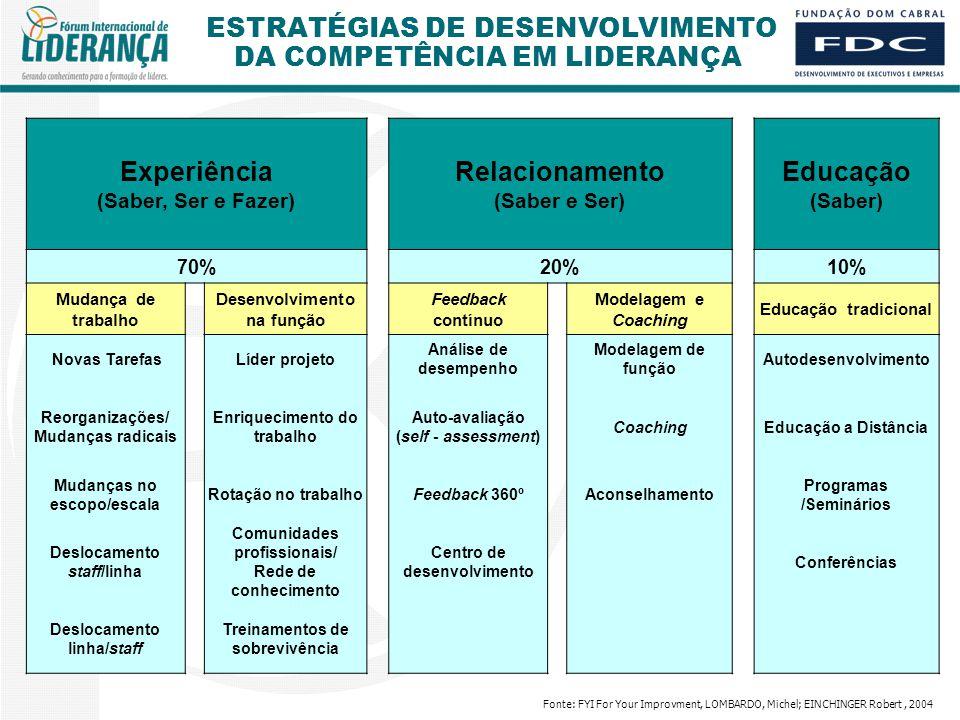 ESTRATÉGIAS DE DESENVOLVIMENTO DA COMPETÊNCIA EM LIDERANÇA Experiência (Saber, Ser e Fazer) Relacionamento (Saber e Ser) Educação (Saber) 70%20%10% Mudança de trabalho Desenvolvimento na função Feedback contínuo Modelagem e Coaching Educação tradicional Novas TarefasLíder projeto Análise de desempenho Modelagem de função Autodesenvolvimento Reorganizações/ Mudanças radicais Enriquecimento do trabalho Auto-avaliação (self - assessment) CoachingEducação a Distância Mudanças no escopo/escala Rotação no trabalhoFeedback 360ºAconselhamento Programas /Seminários Deslocamento staff/linha Comunidades profissionais/ Rede de conhecimento Centro de desenvolvimento Conferências Deslocamento linha/staff Treinamentos de sobrevivência Fonte: FYI For Your Improvment, LOMBARDO, Michel; EINCHINGER Robert, 2004