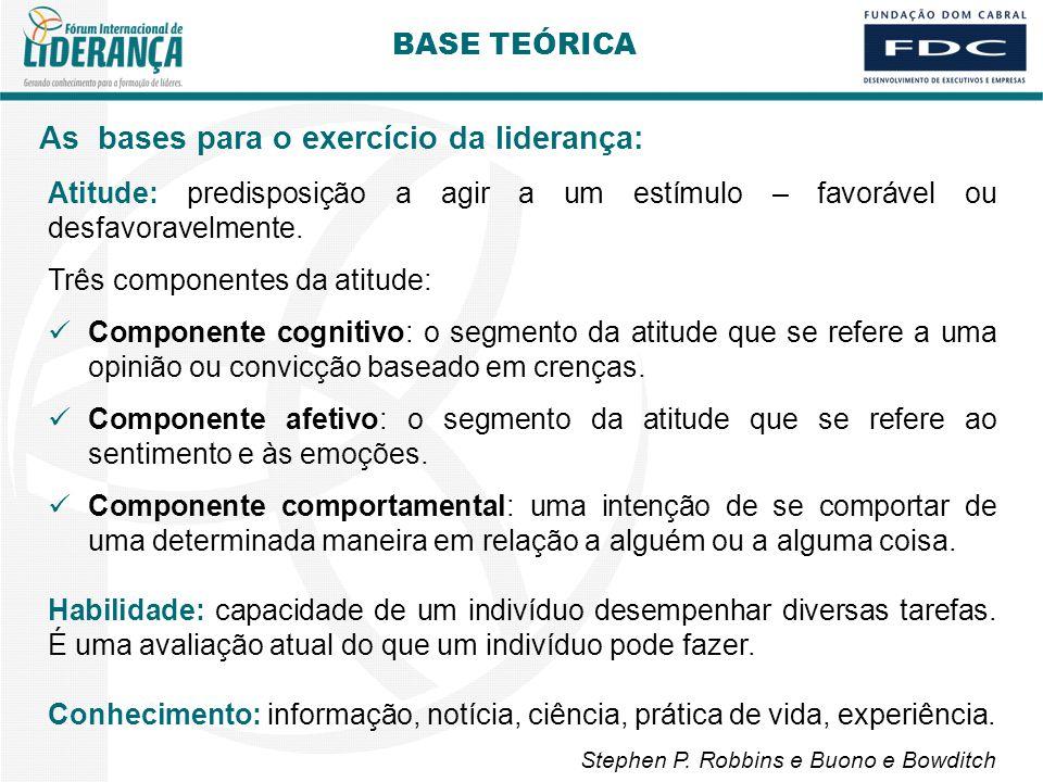 As bases para o exercício da liderança: BASE TEÓRICA Atitude: predisposição a agir a um estímulo – favorável ou desfavoravelmente.