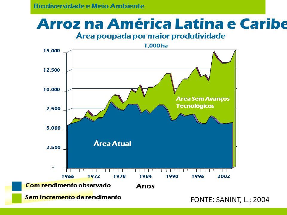 Com rendimento observado Sem incremento de rendimento Arroz na América Latina e Caribe Área poupada por maior produtividade 1,000 ha Biodiversidade e