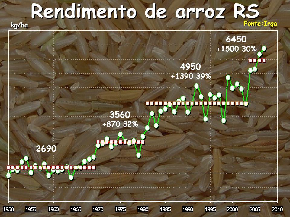 Rendimento de arroz RS kg/ha Fonte:Irga 2690 3560 +870 32% 4950 +1390 39% 6450 +1500 30%