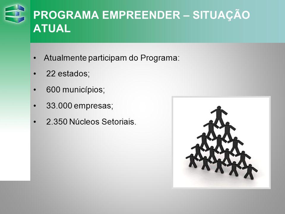 PROGRAMA EMPREENDER – SITUAÇÃO ATUAL Atualmente participam do Programa: 22 estados; 600 municípios; 33.000 empresas; 2.350 Núcleos Setoriais.