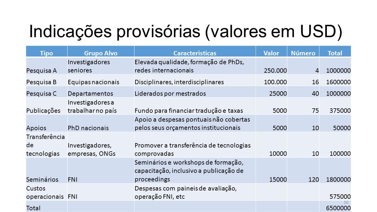 Indicações provisórias (valores em USD) TipoGrupo AlvoCaracteristicasValorNúmeroTotal Pesquisa A Investigadores seniores Elevada qualidade, formação de PhDs, redes internacionais250.00041000000 Pesquisa BEquipas nacionaisDisciplinares, interdisciplinares100.000161600000 Pesquisa CDepartamentosLiderados por mestrados25000401000000 Publicações Investigadores a trabalhar no paísFundo para financiar tradução e taxas500075375000 ApoiosPhD nacionais Apoio a despesas pontuais não cobertas pelos seus orçamentos institucionais50001050000 Transferência de tecnologias Investigadores, empresas, ONGs Promover a transferência de tecnologias comprovadas1000010100000 SemináriosFNI Seminários e workshops de formação, capacitação, inclusivo a publicação de proceedings150001201800000 Custos operacionaisFNI Despesas com paineis de avaliação, operação FNI, etc575000 Total6500000 10