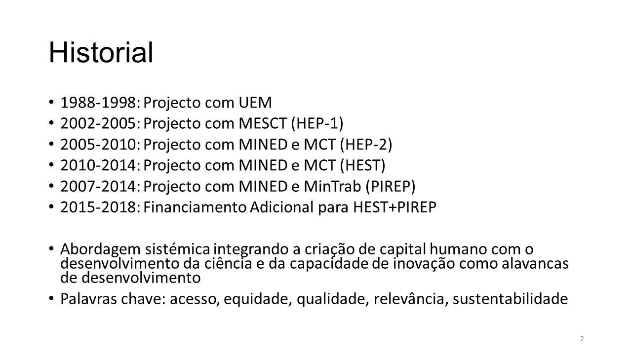 Historial 1988-1998: Projecto com UEM 2002-2005: Projecto com MESCT (HEP-1) 2005-2010: Projecto com MINED e MCT (HEP-2) 2010-2014: Projecto com MINED e MCT (HEST) 2007-2014: Projecto com MINED e MinTrab (PIREP) 2015-2018: Financiamento Adicional para HEST+PIREP Abordagem sistémica integrando a criação de capital humano com o desenvolvimento da ciência e da capacidade de inovação como alavancas de desenvolvimento Palavras chave: acesso, equidade, qualidade, relevância, sustentabilidade 2