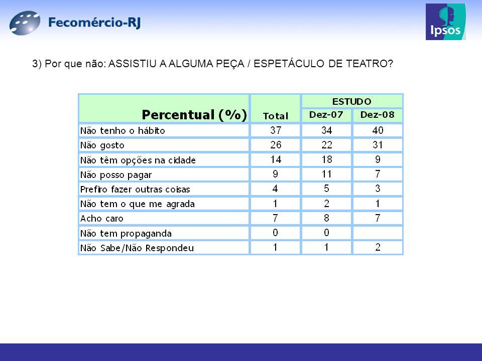 3) Por que não: ASSISTIU A ALGUMA PEÇA / ESPETÁCULO DE TEATRO