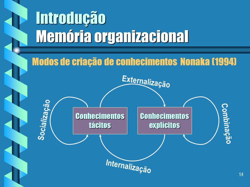 13 Introdução Memória organizacional através da internalização através da internalização – é a conversão de conhecimentos explícitos em conhecimentos tácitos.