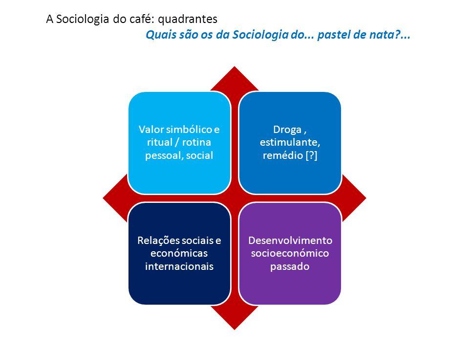 A Sociologia do café: quadrantes Quais são os da Sociologia do...