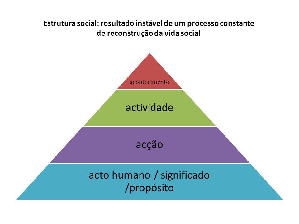 Estrutura social: resultado instável de um processo constante de reconstrução da vida social acontecimento actividade acção acto humano / significado /propósito