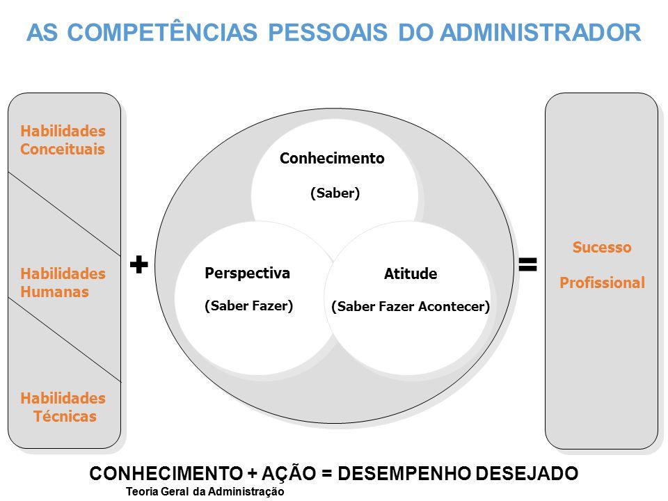 Teoria Geral da Administração += Habilidades Conceituais Habilidades Humanas Habilidades Técnicas Conhecimento (Saber) Perspectiva (Saber Fazer) Atitu
