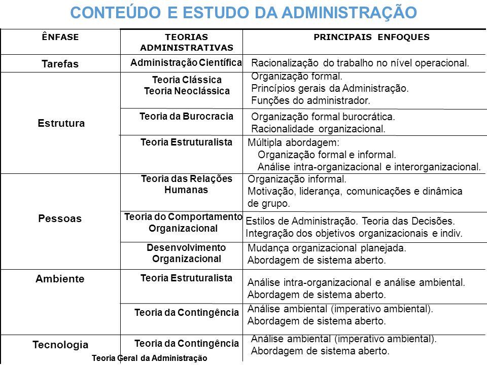 Teoria Geral da Administração Análise ambiental (imperativo ambiental). Abordagem de sistema aberto. Teoria da Contingência Tecnologia Análise ambient