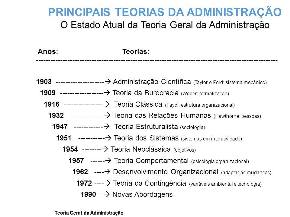 Teoria Geral da Administração Anos: Teorias: ---------------------------------------------------------------------------------------------------- 1903