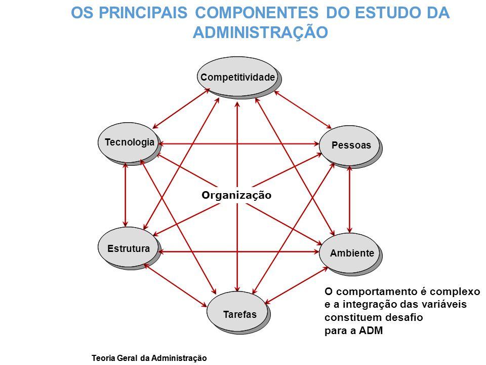 Teoria Geral da Administração Organização Competitividade Tarefas Estrutura Ambiente Tecnologia Pessoas O comportamento é complexo e a integração das