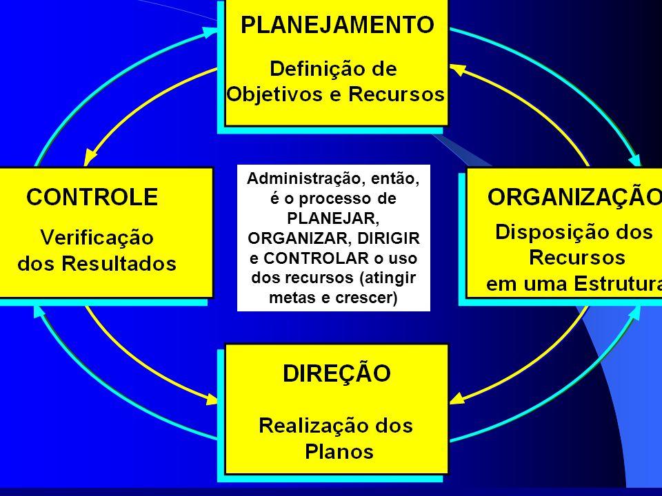 Teoria Geral da Administração Administração, então, é o processo de PLANEJAR, ORGANIZAR, DIRIGIR e CONTROLAR o uso dos recursos (atingir metas e cresc