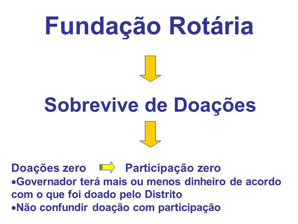 Fundação Rotária Sobrevive de Doações Doações zero Participação zero  Governador terá mais ou menos dinheiro de acordo com o que foi doado pelo Distr