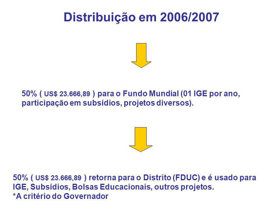 Distribuição em 2006/2007 50% ( US$ 23.666,89 ) para o Fundo Mundial (01 IGE por ano, participação em subsídios, projetos diversos). 50% ( US$ 23.666,