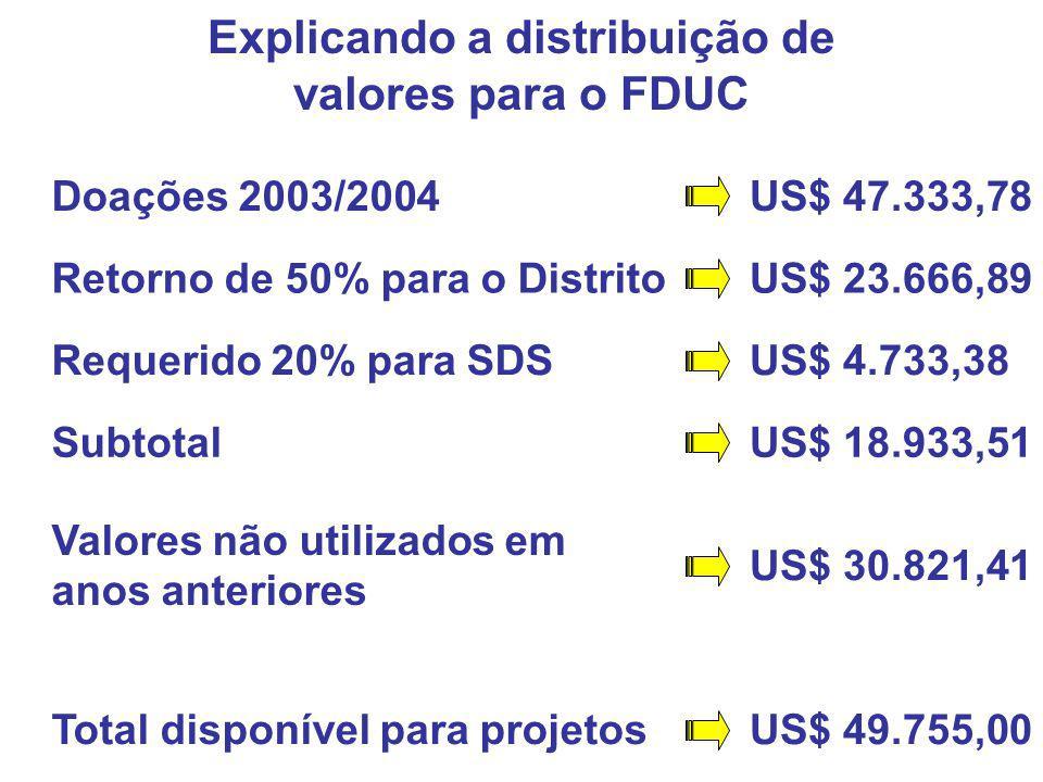 Doações 2003/2004 Retorno de 50% para o Distrito Requerido 20% para SDS Subtotal US$ 47.333,78 US$ 23.666,89 US$ 4.733,38 US$ 18.933,51 Valores não ut